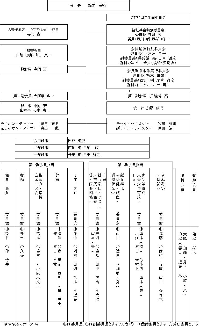 2015yakuin_soshiki